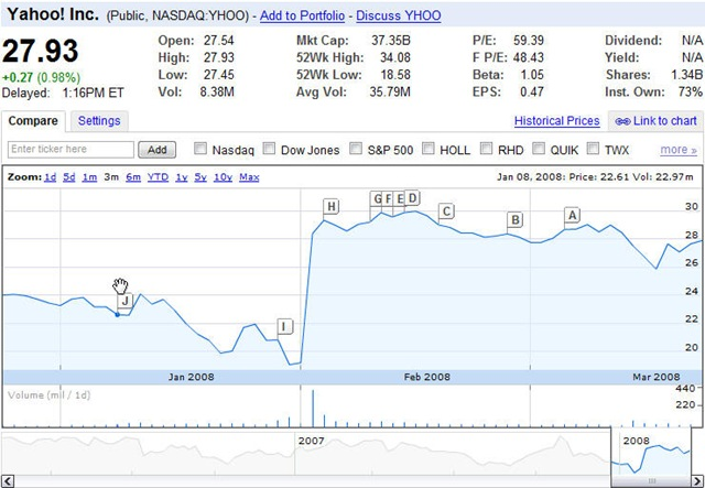 The Yahoo Bid - Rise of share prices