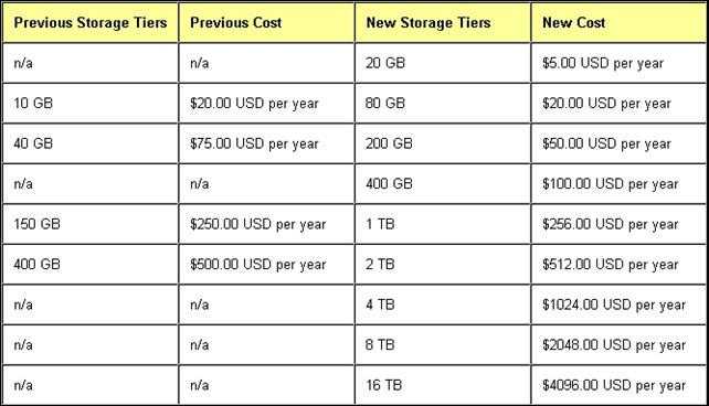 Google price comparison